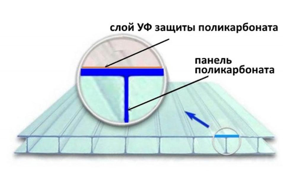 UV-защита